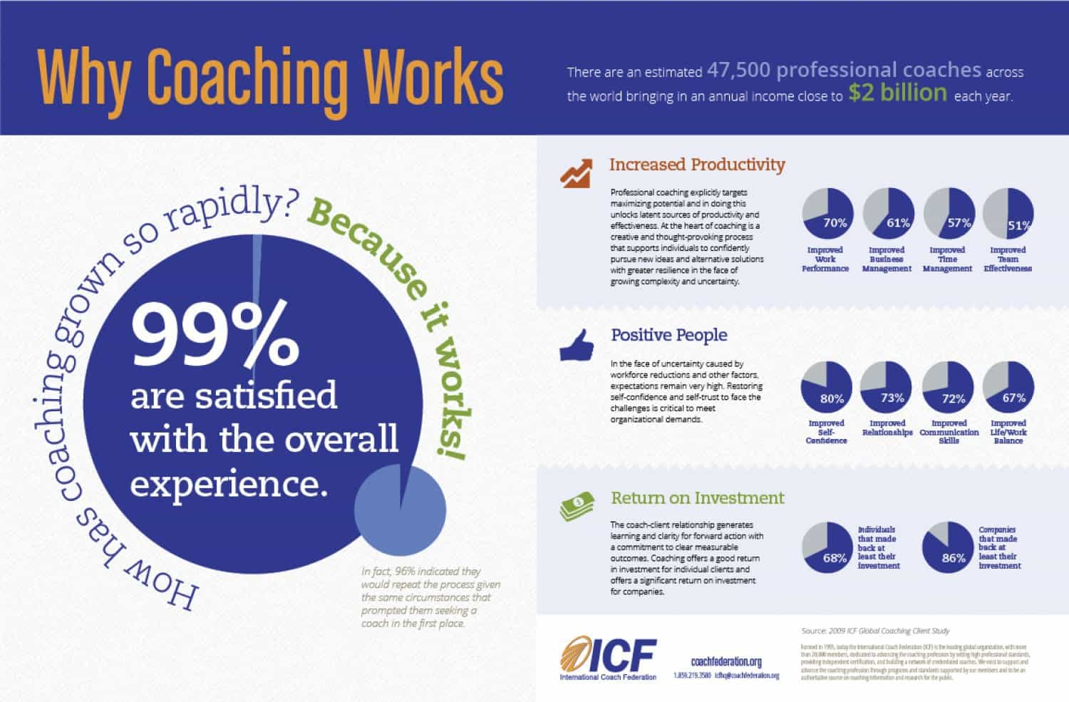 why-coaching-works